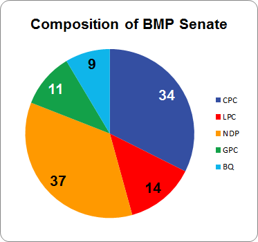 2015-bmp-pie-chart-figure-a-1-with-title