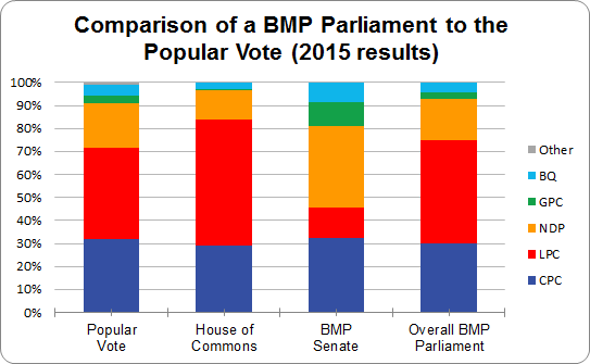2015-election-bar-chart-figure-a-2-with-title
