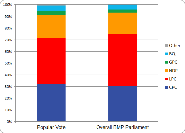 figure-a-2-2015-election-bar-chart-just-vote