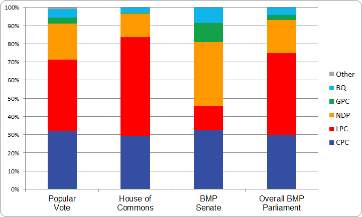 figure-a-3-2015-election-bar-chart