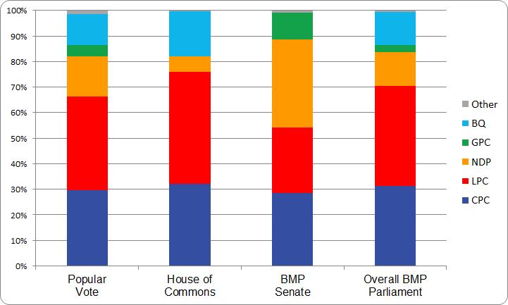 figure-b-4-2004-election-bar-chart
