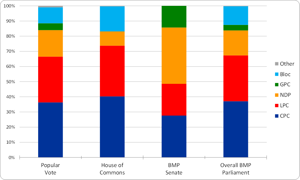 final-bar-chart-for-bmp-parliament-2006-corrected